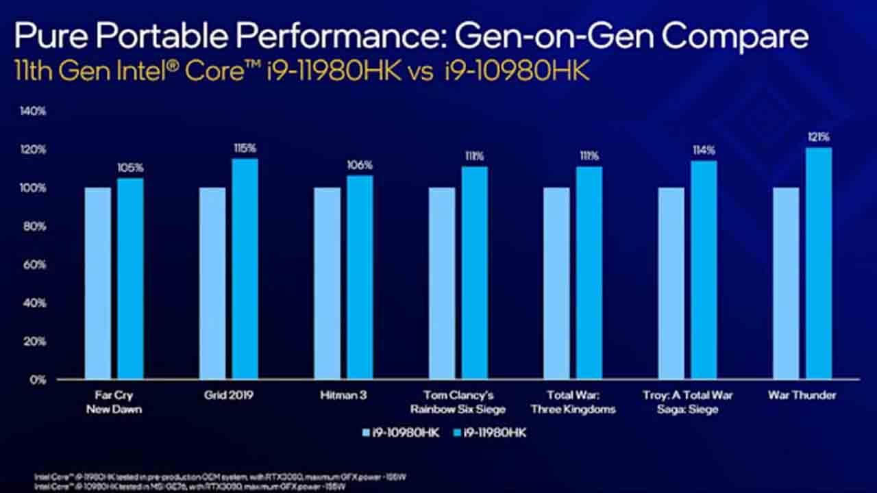 Intel Core i9-11980HK