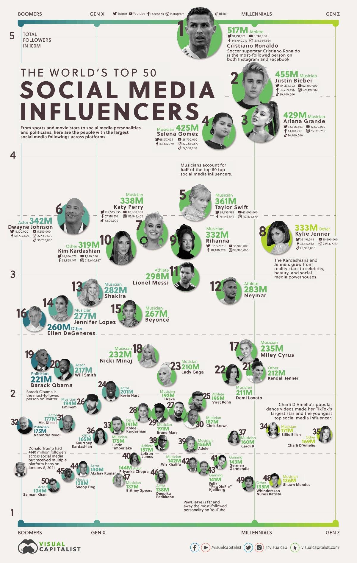 dünyanın en etkili 50 ismi