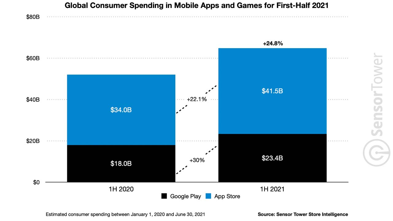 Money Spent for Mobile Applications in 2021 Announced 3