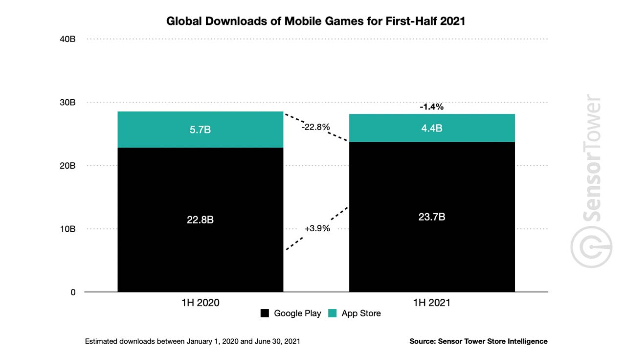 Money Spent for Mobile Applications in 2021 Announced 4