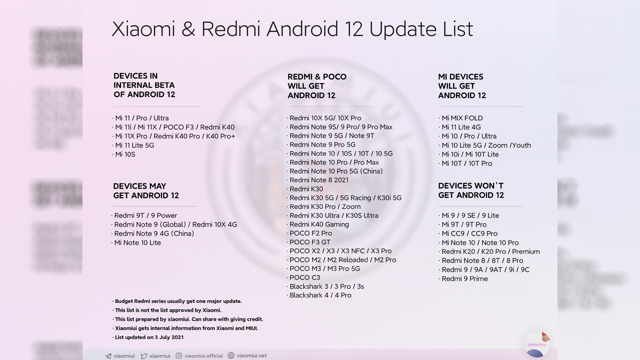 List of New Phones That Will Get Android 12 Update Out 2