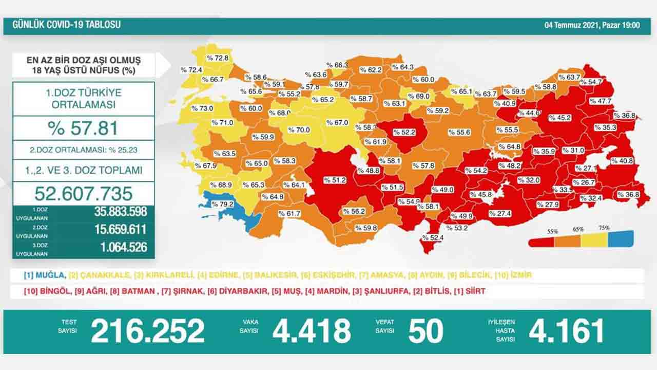Announced Which City In Turkey What Percent Vaccination 2