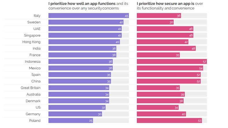 Security Is Not So Important When Downloading Mobile Apps 4