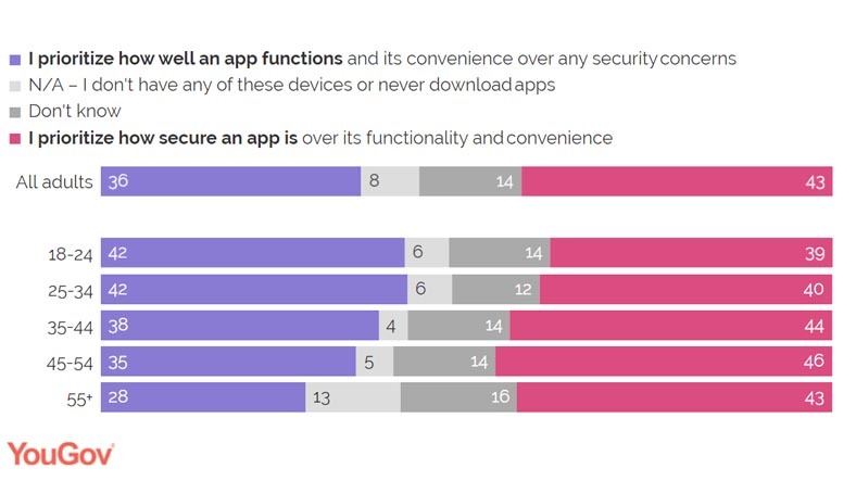 Security Is Not So Important When Downloading Mobile Apps 3