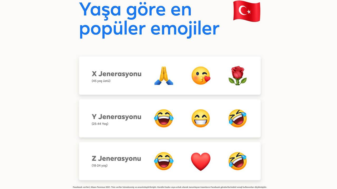 """""""En çok kullanılan emojiler"""""""