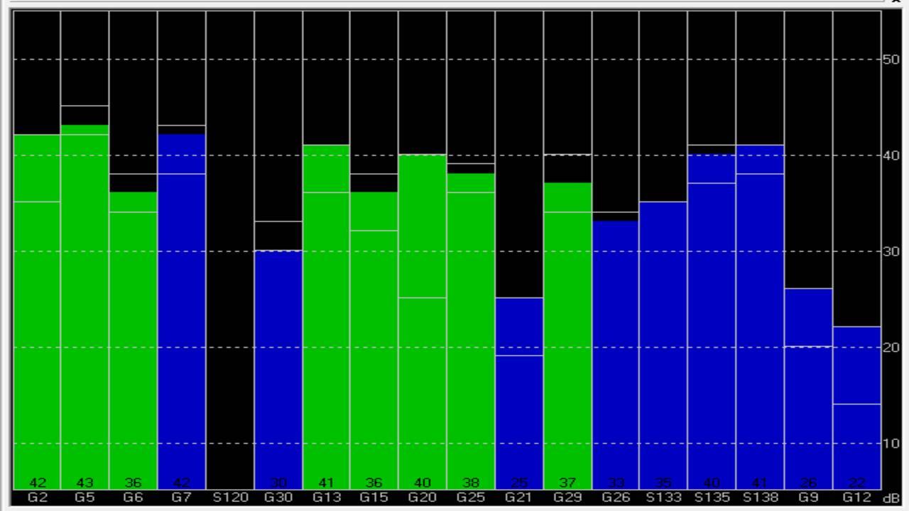 GNSS ve GPS tablosu