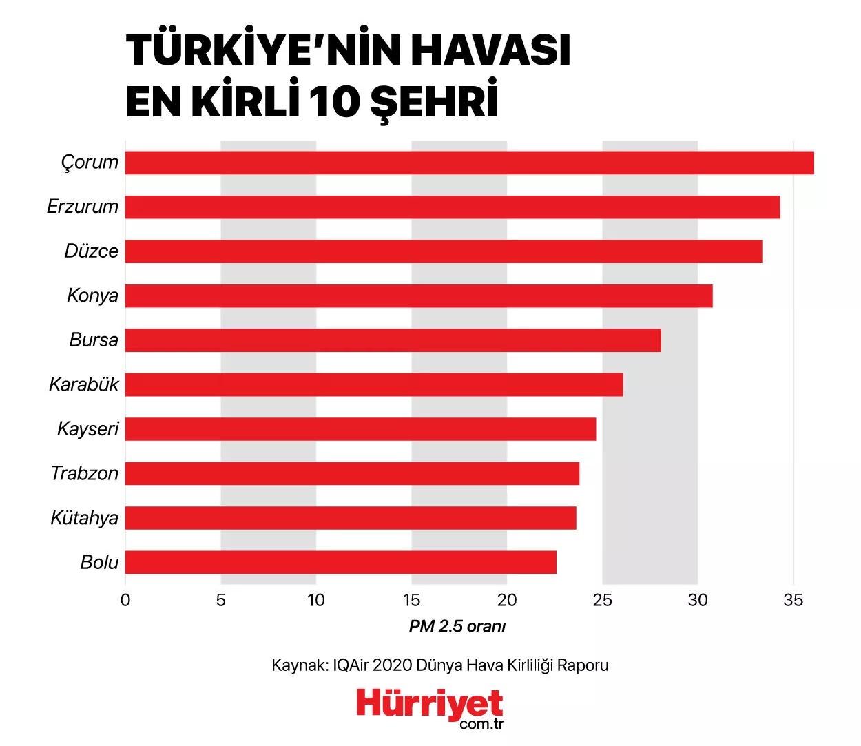 Turkey air pollution