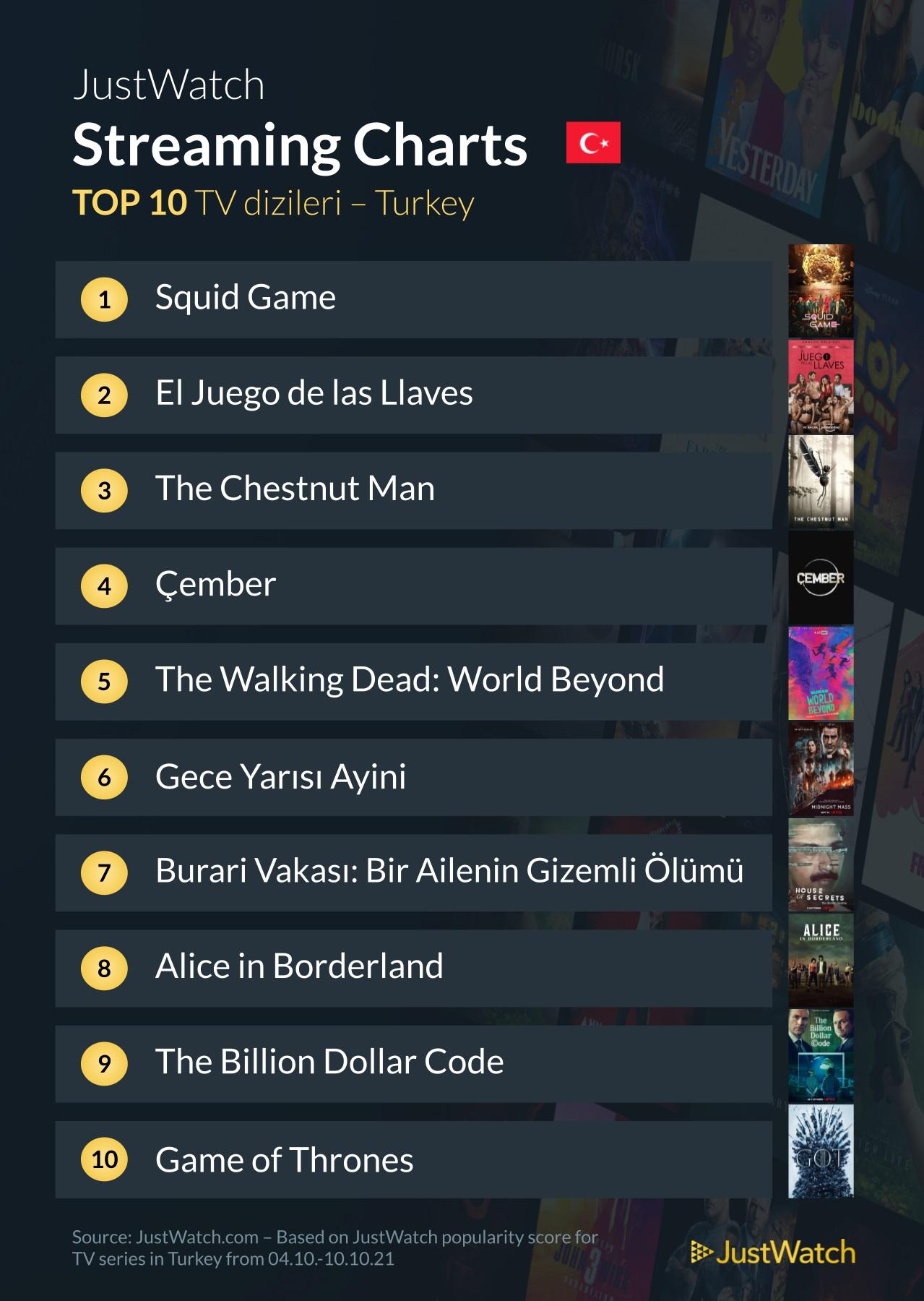 Türkiye'de en çok izlenen diziler