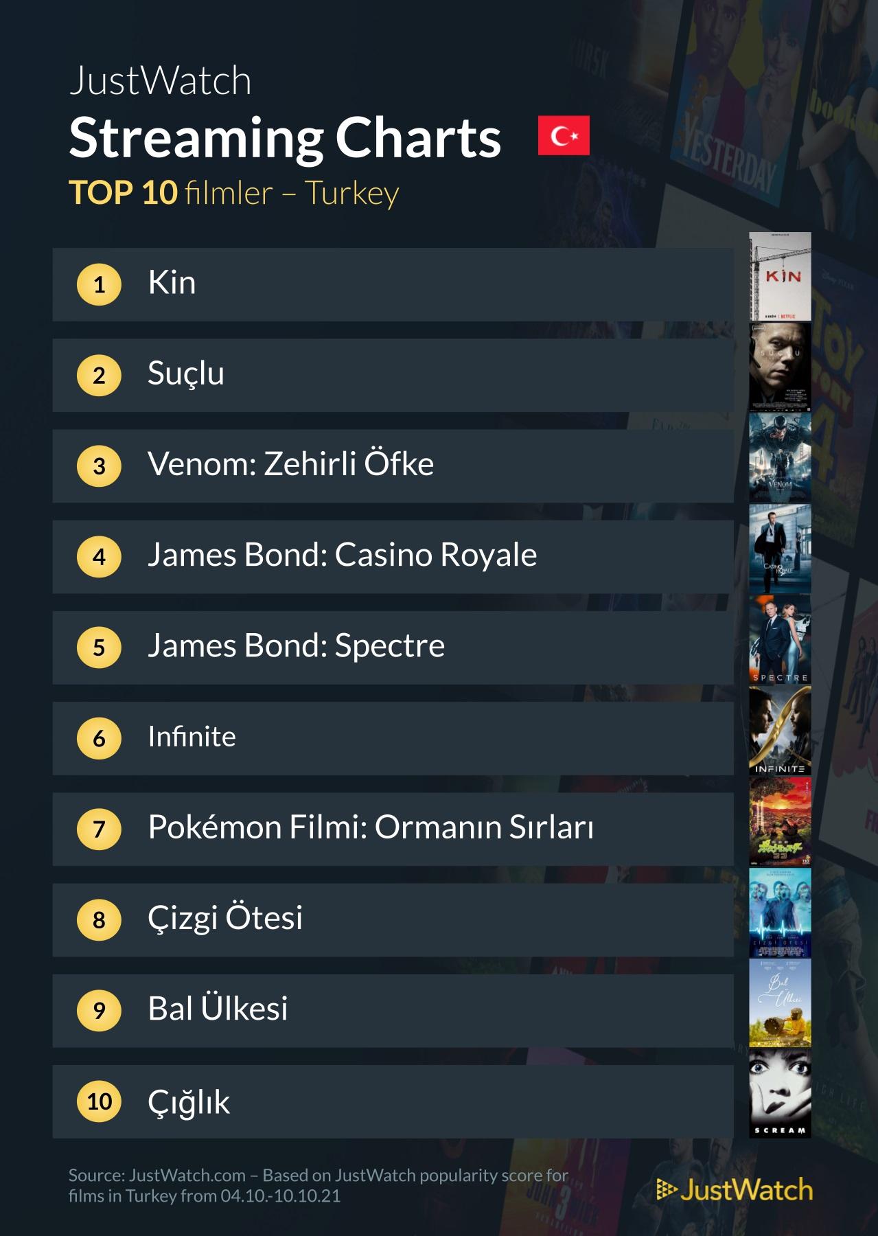 Türkiye'de en çok izlenen filmler